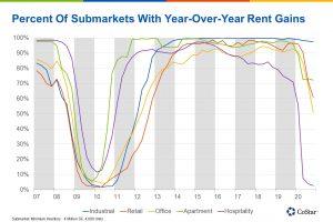Rent growth chart for Phoenix Arizona